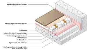 vloerverwarming op bestaande houten vloer