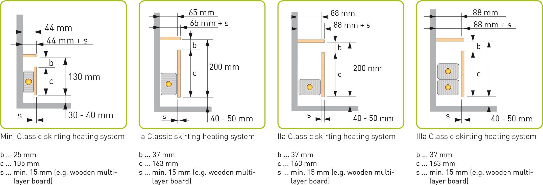 Variotherm plintradiator met afwerking zoals hout, steen of metaal