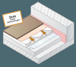 Droogbouw vloerverwarming