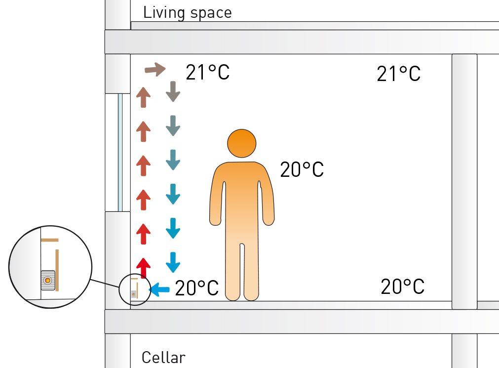 Plintverwarming: voor het hoogste comfort binnenklimaat, zonder koudeval