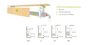 Afmetingen plintverwarming - Plintradiator zelf samenstellen