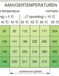 Aanvoertemperaturen plintverwarming