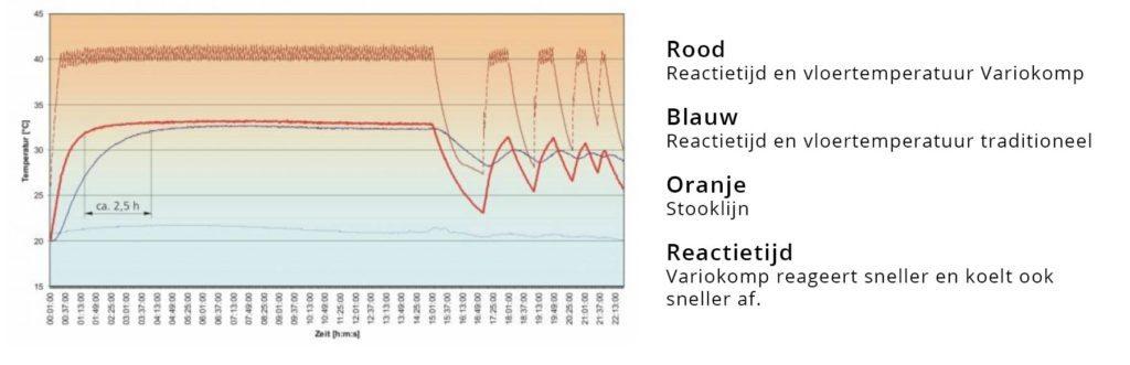 Reactietijd vloerverwarming