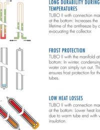 Voordelen vacuumbuis zonnecollectoren