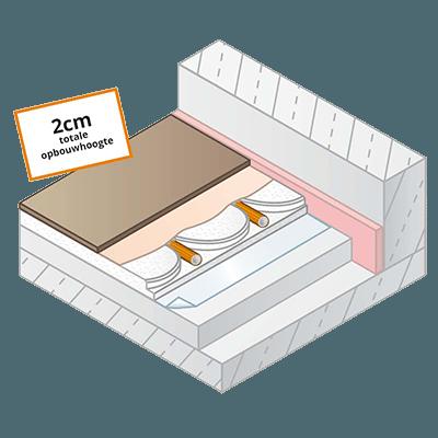 Lage opbouw vloerverwarming