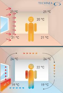 Werking wandverwarming