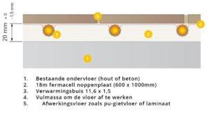 Opbouwhoogte Variokomp vloerverwarming droogbouw