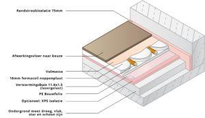 Opbouw dunne vloerverwarming Variokomp