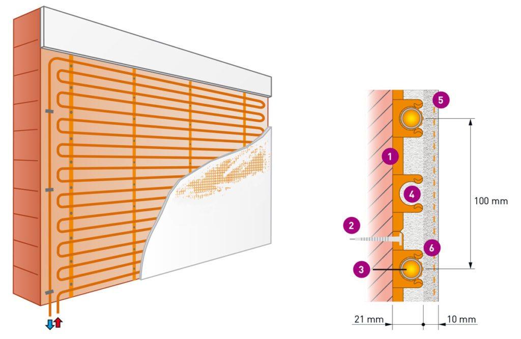 wandverwarming aanleggen op stenen muren