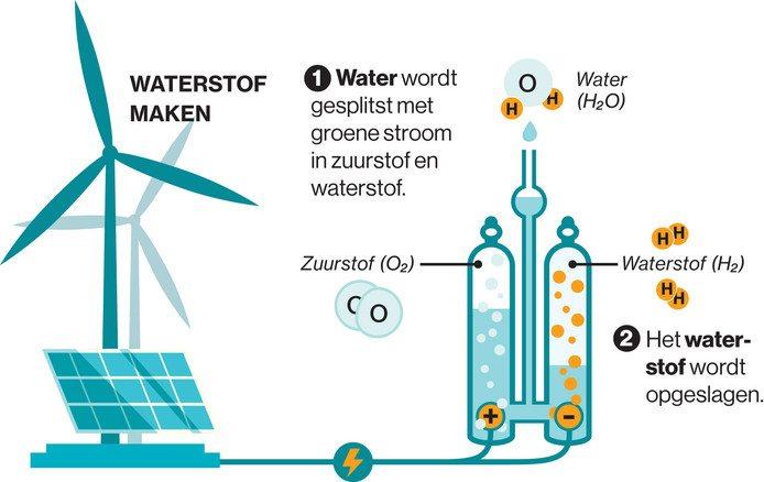 Hoe wordt waterstof gemaakt