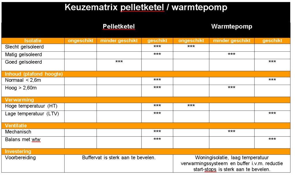 Keuzematrix pelletketel en warmtepomp