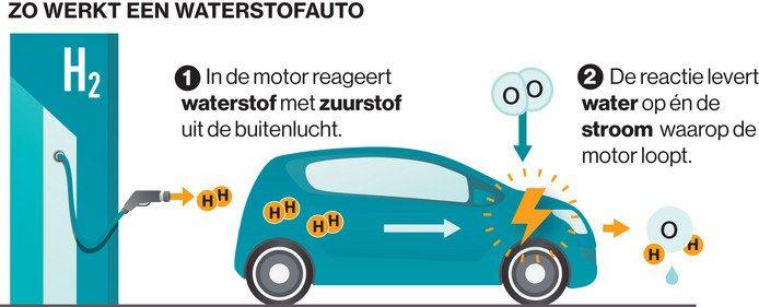 Rijden op waterstof, zo werkt het