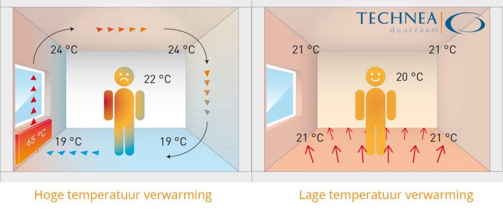 Lage temperatuur verwarming