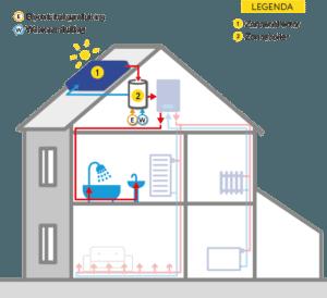 zonneboiler installatie