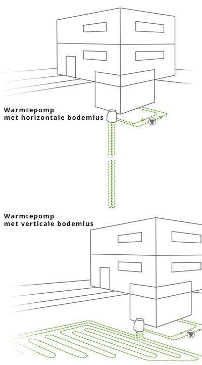 Type warmtepomp met bodem bron