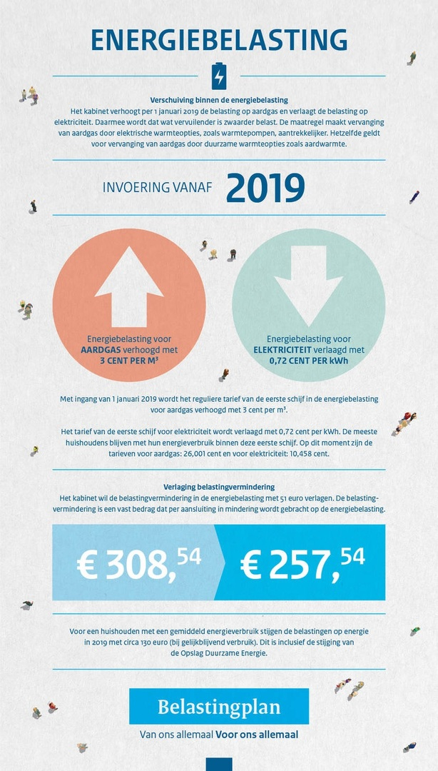 Verschuiving energiebelasting - salderen in 2019