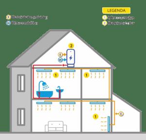 infrarood verwarming in een woning