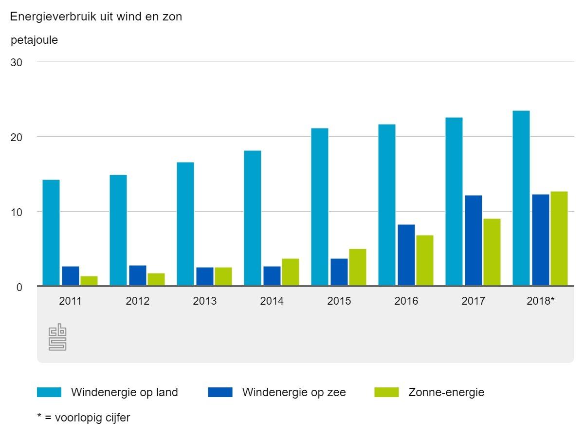 Aandeel duurzame energie stijgt naar 7,4%