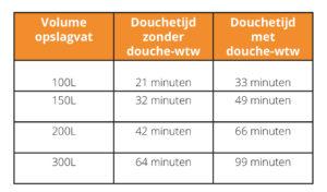 Meerwaarde douche-wtw bij een zonneboiler - Meer douchecomfort / Langer douchen