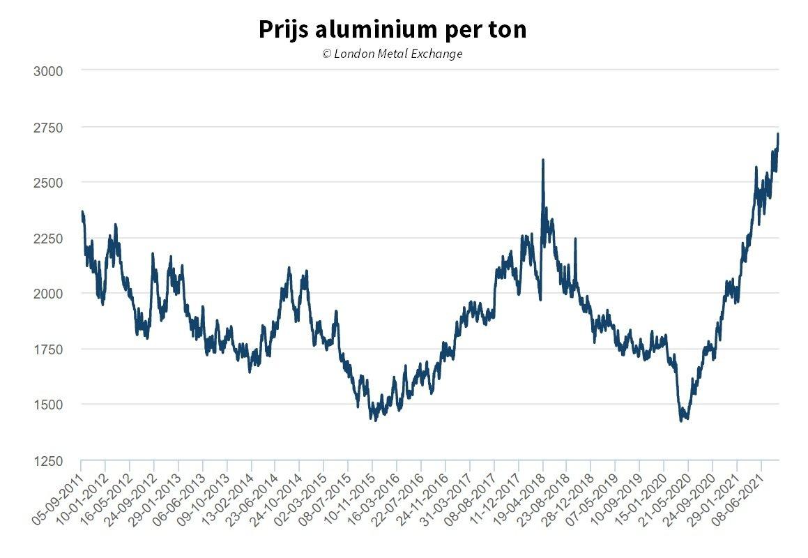 Prijs aluminium hoogste niveau in 10 jaar tijd